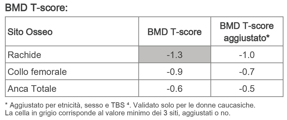 T-score della BMD aggiustato con TBS