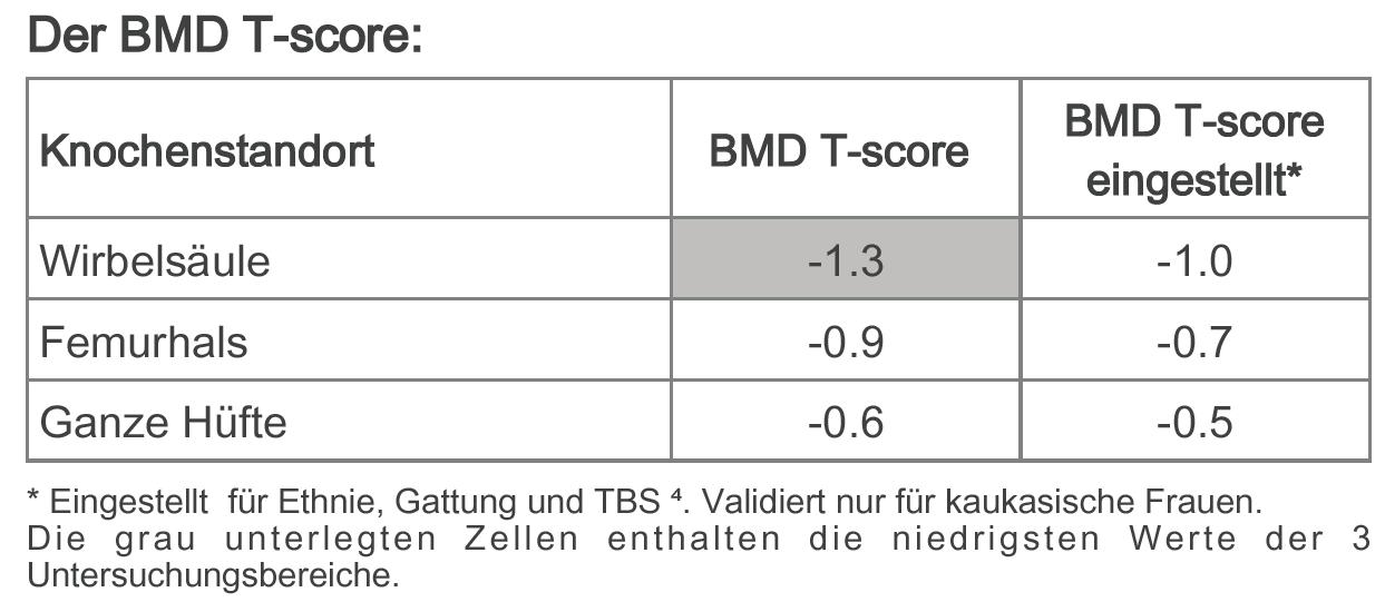 BMD-T-Scores bereinigt um TBS